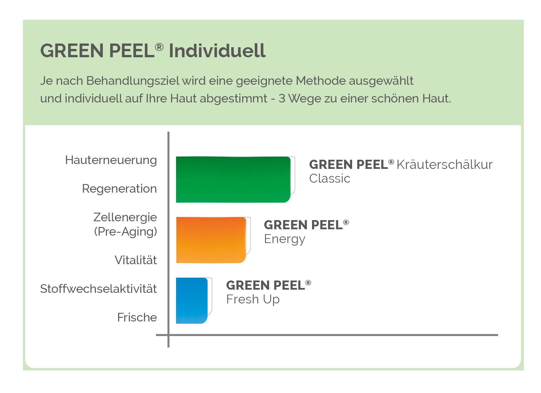 behandlungsmethoden-green-peel_web